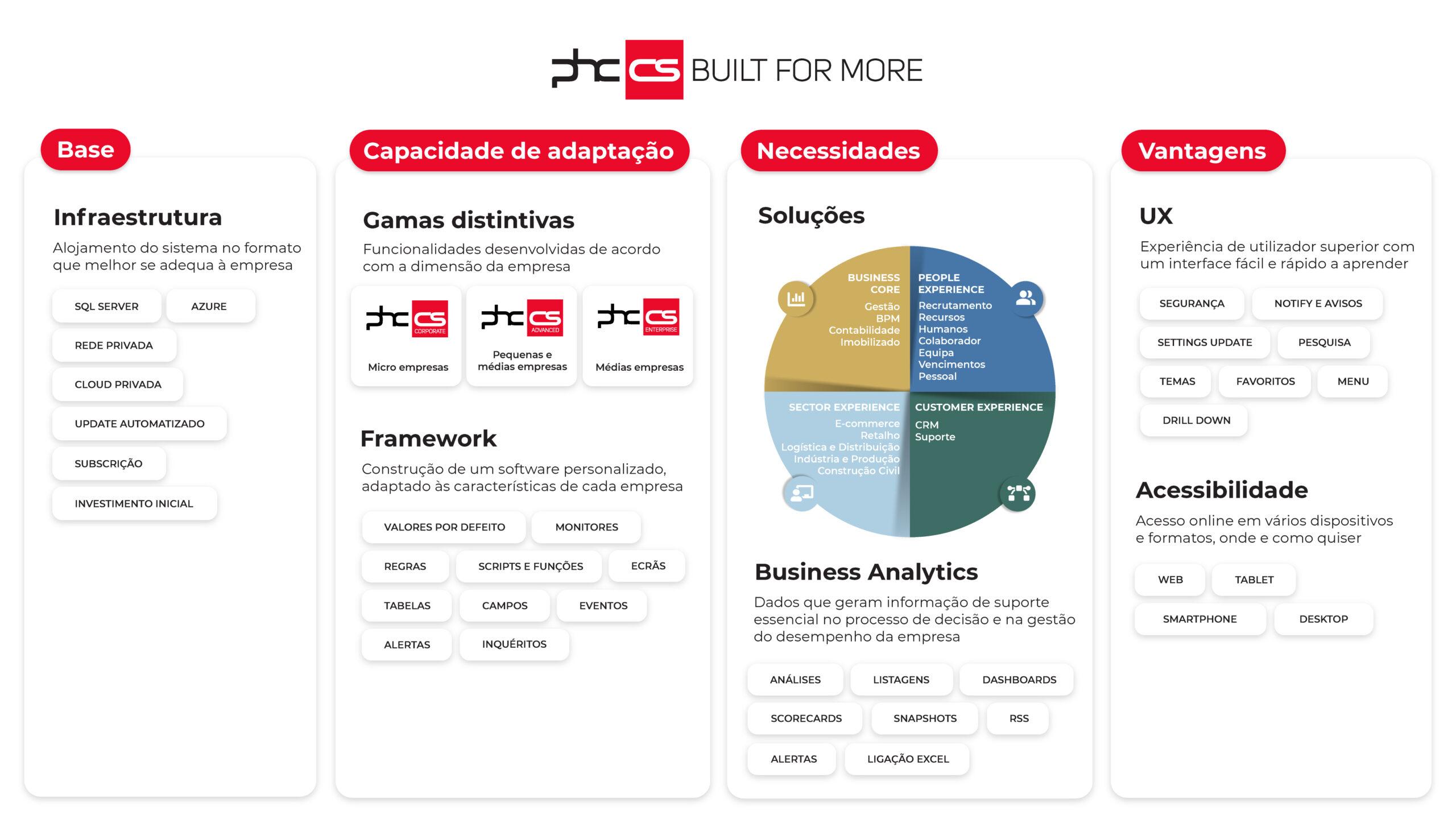 infografico-phc-cs