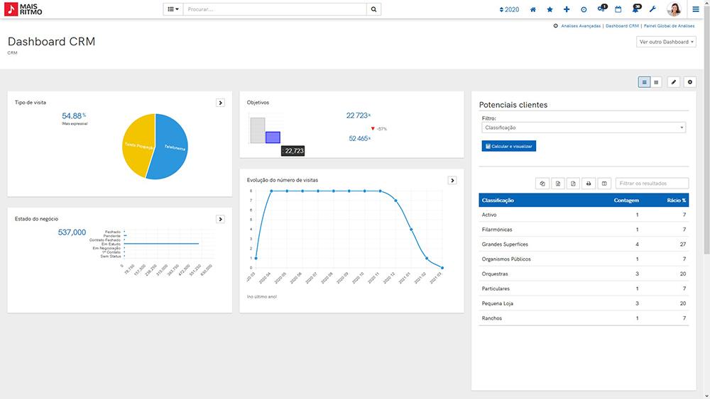 Dashboard de solução customer experience do ERP Software de Gestão PHC CS