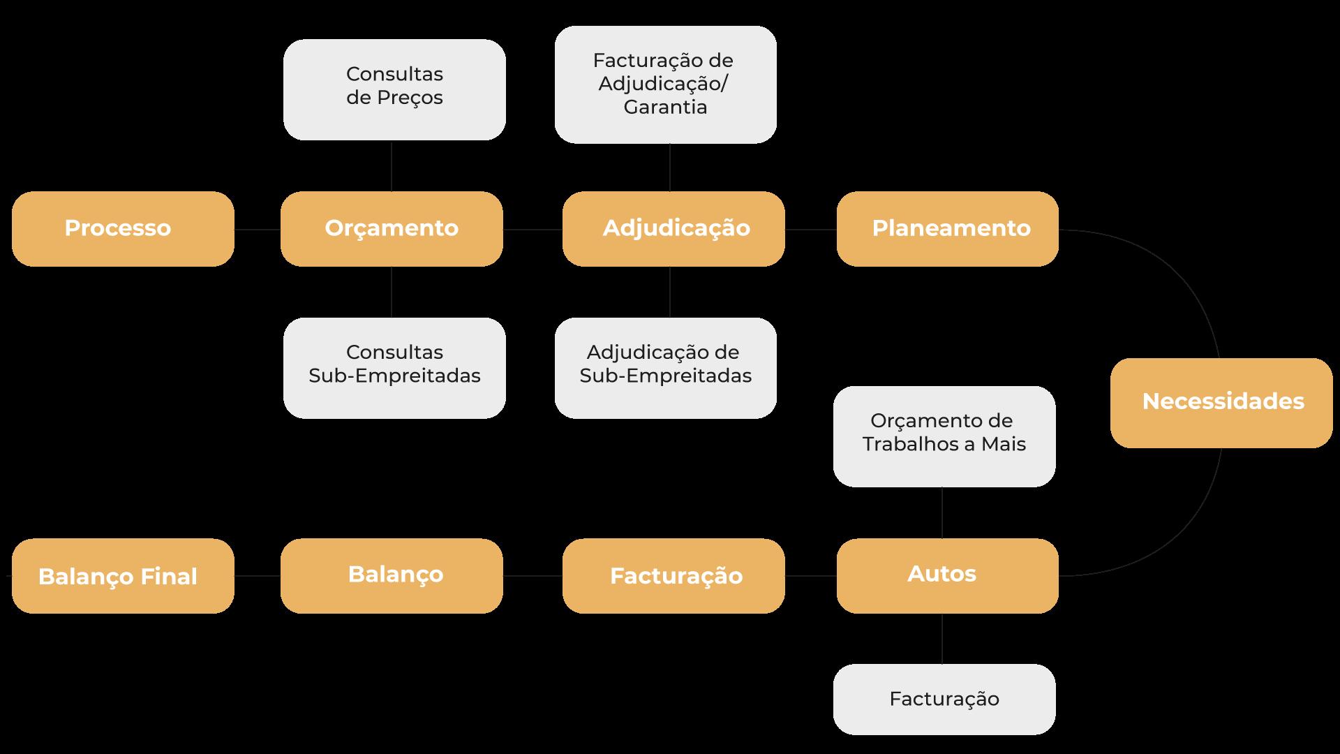 esquema gráfico do software de gestão para construção civil para PHC Software