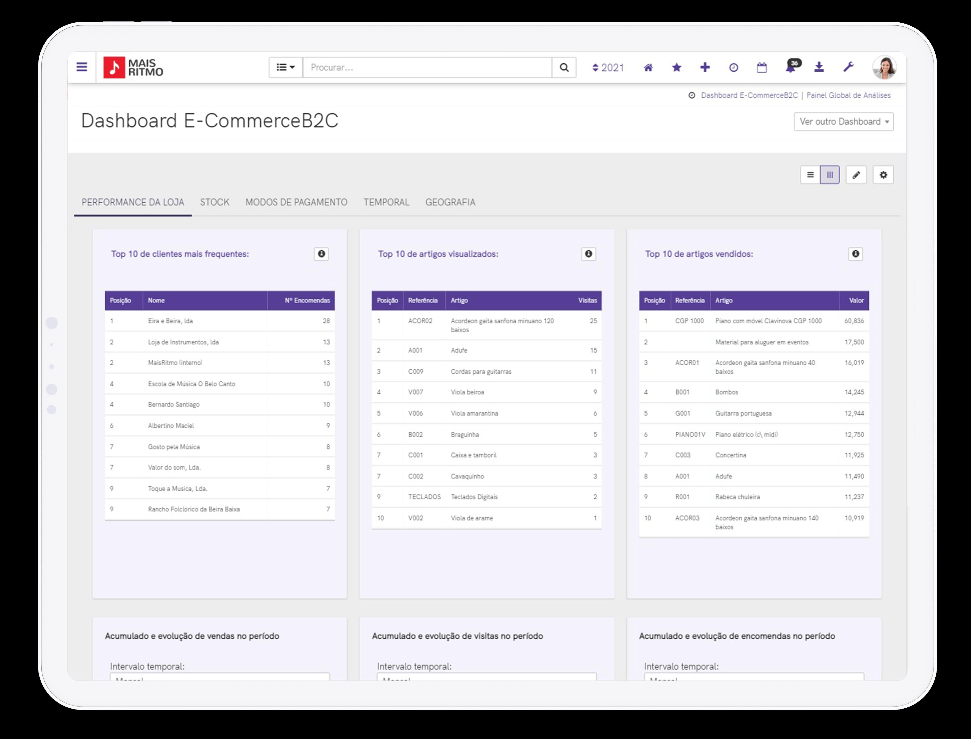 Solução de Gestão PHC CS - Dashboard e-Commerce B2C